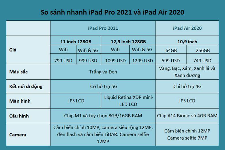 Bảng so sánh nhanh các đặc điểm của hai thiết bị iPad Pro 2021 và iPad Air 4