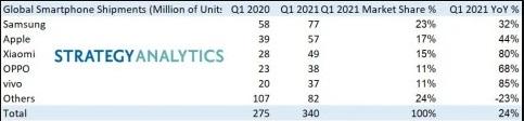 Samsung dẫn đầu thị trường điện thoại thông minh trong quý 1 năm 2021