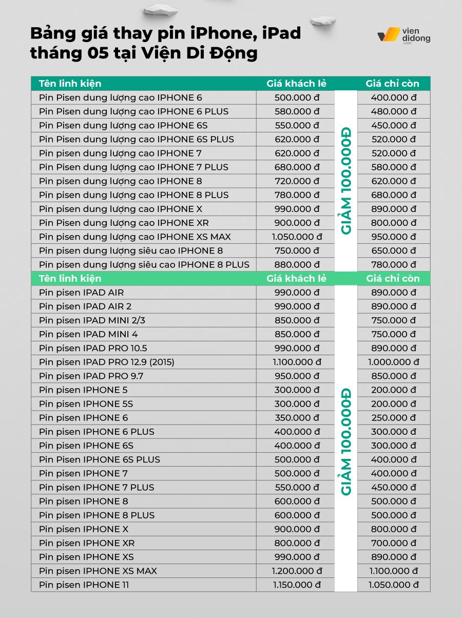 Thu pin cũ - pin chai thay ngay pin Pisen mới chính hãng GIẢM LIỀN TAY 100k tiền mặt Bang gia