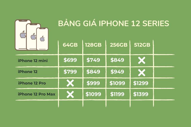 Bảng giá iPhone 12 Series tại Mỹ