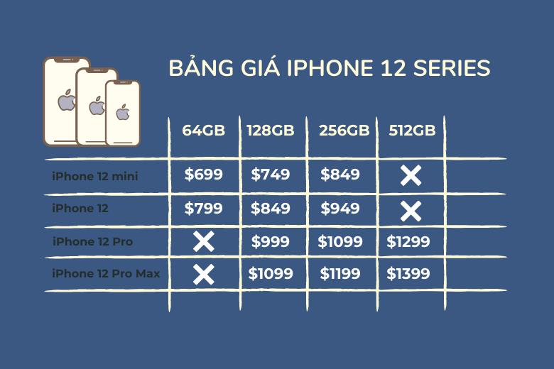 Bảng giá iPhone 12 tại US
