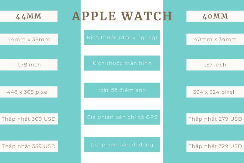 So sánh hai màn hình Apple Watch