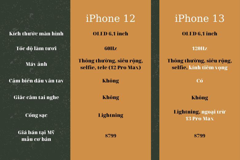 Tổng hợp sự khác biệt trên iPhone 13