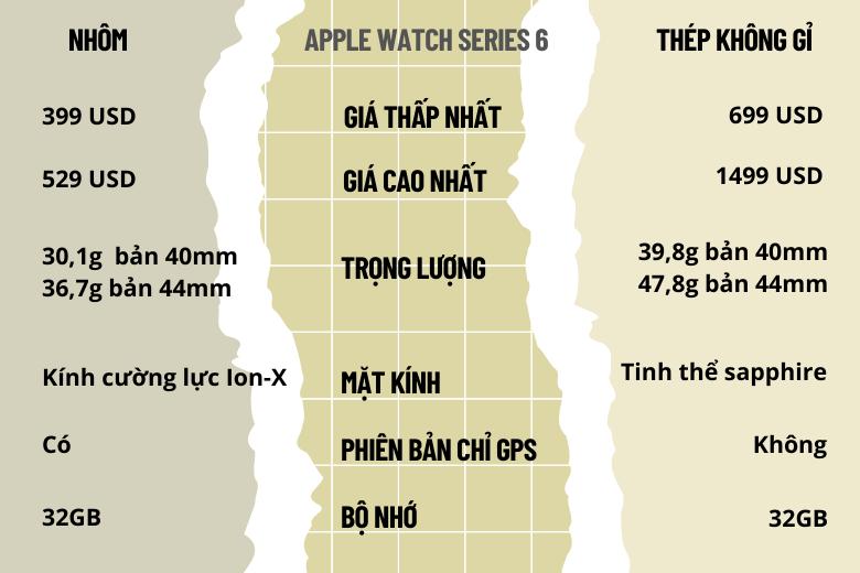 Bảng so sánh hai phiên bản Apple Watch Series 6