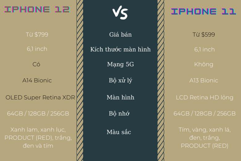 Bảng so sánh chức năng iPhone 11 và iPhone 12
